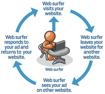 Retargeting : amélioration du taux de conversion de vos campagnes Adwords