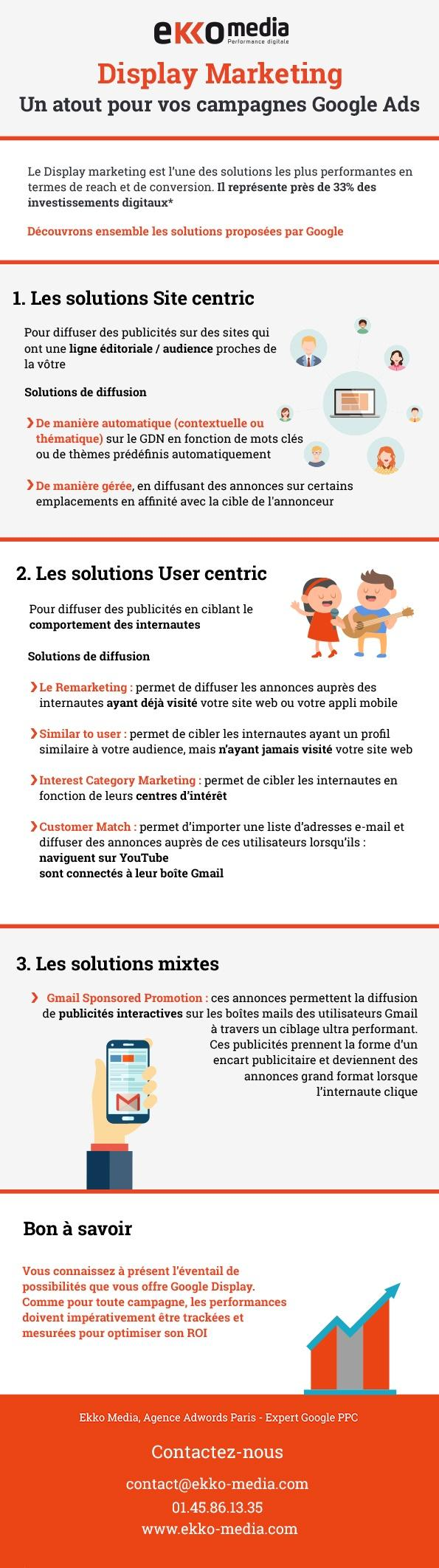 infographie-display-marketing-google-adwords