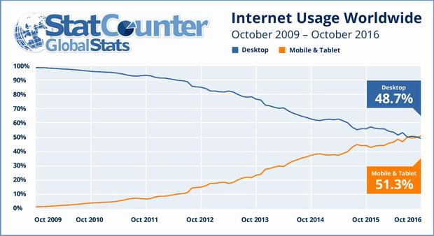 mobile first usages