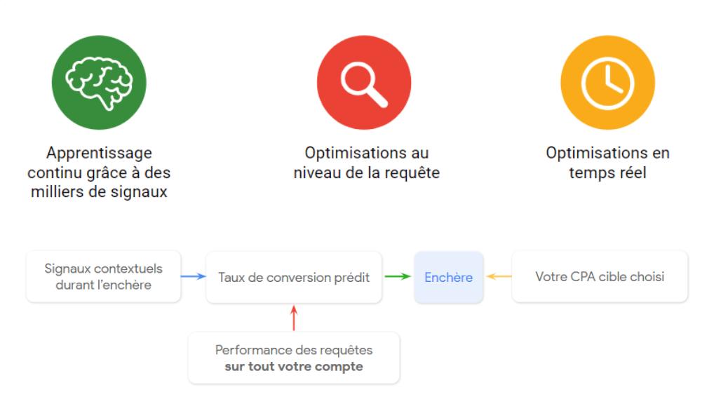 Optimisation Adwords machine learning