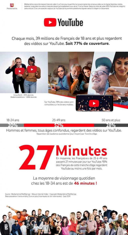 Youtube ads